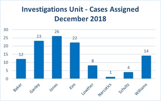 Investigations Unit - Cases assigned December 2018