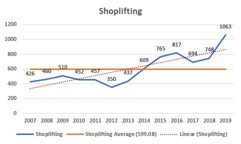 Shoplifting Line Graph