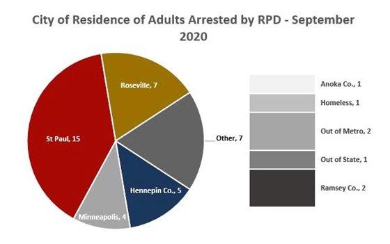 Adult Arrests September 2020