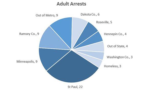 Adult Arrests