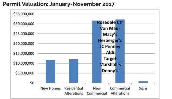 Roseville Permit Valuation