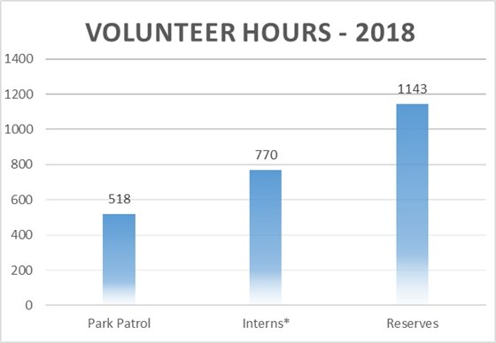 2018 Total Volunteer Hours - 1143 Reserves, 770 Interns, 518 Park Patrol