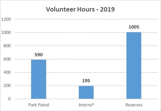 Volunteer Hours