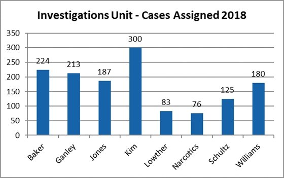 Cases assigned 2018 Totals