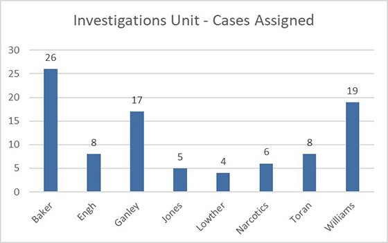 Cases Assigned