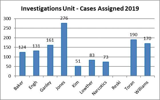 2019 Investigative Case Load