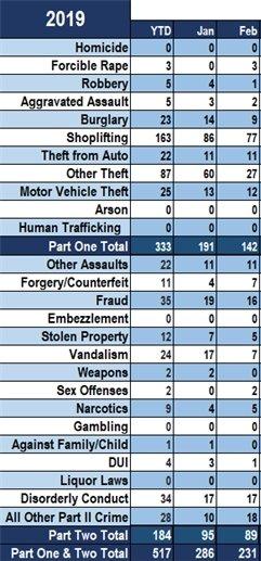 2019 FBI UCR Data through Feb.