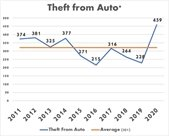 Line graph of theft from auto with recent increase.