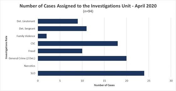 April 2020 Investigative Caseload