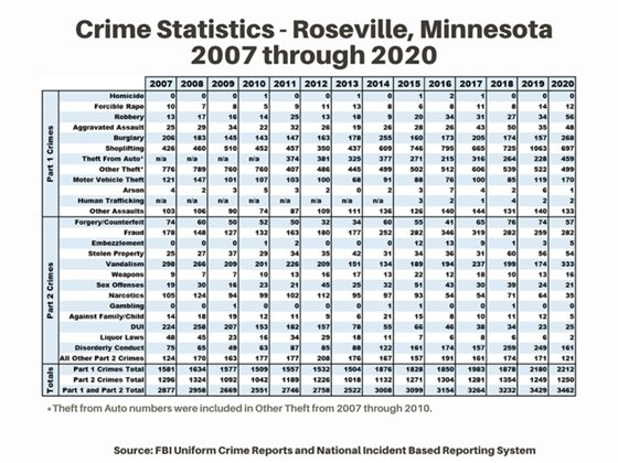 Crime Statistics from 2007 through 2020 expressing mostly increases; some decreases.