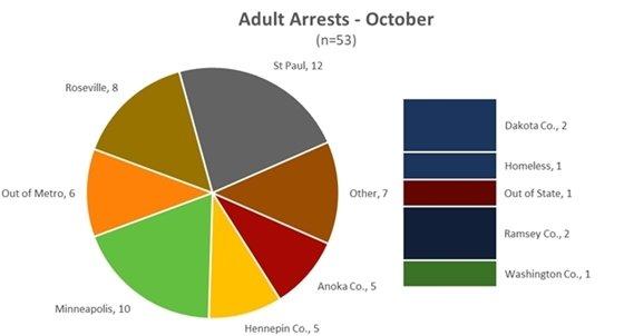 Adult Arrests October 2020