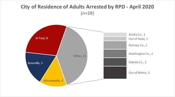 Adult Arrests April 2020