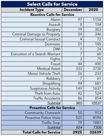 Table with select calls for service for December 2020 and 2020