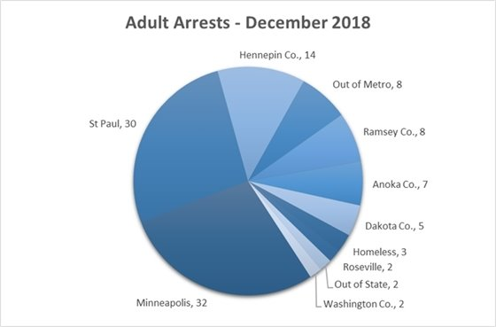 Adult Arrests 2018 December
