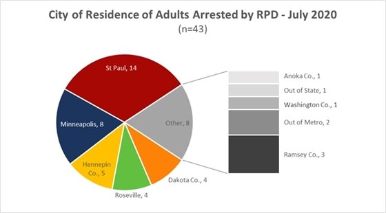 Adult Arrests July 2020
