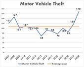 Line graph of motor vehicle theft with recent increases.