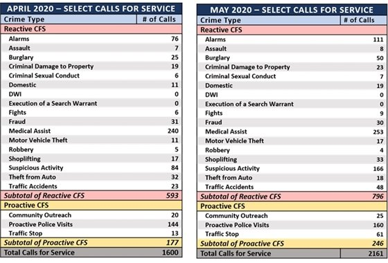 April and May Select Calls For Service 2020