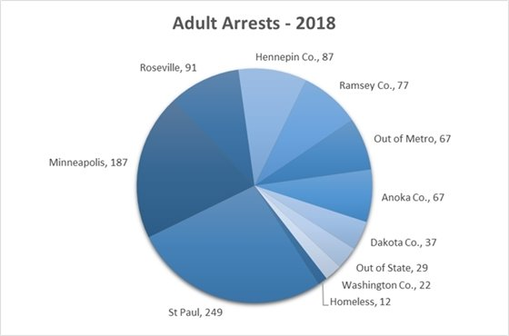 Adult Arrests 2018 Totals