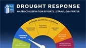"""Graphic of dial set to """"Conserve Water."""""""