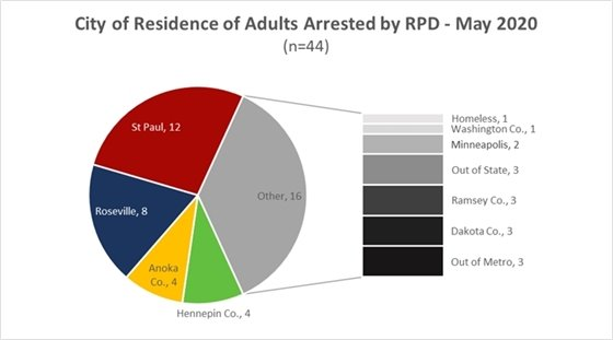 Adult Arrests May 2020