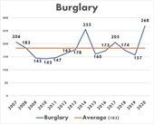 Line graph of burglaries from 2007 through 2020.
