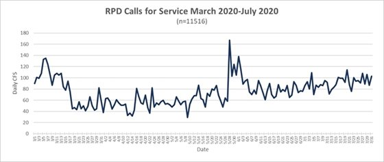 RPD Calls for Service March 2020 - July 2020 (n = 11516)