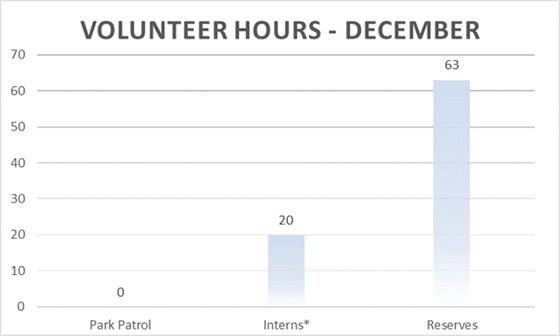 December Volunteer Hours - 83 Hours