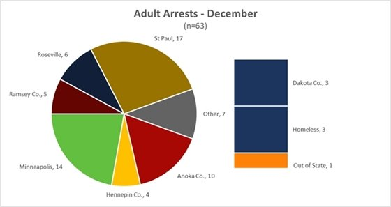 Adult Arrests in December 2020 by address of arrested party.