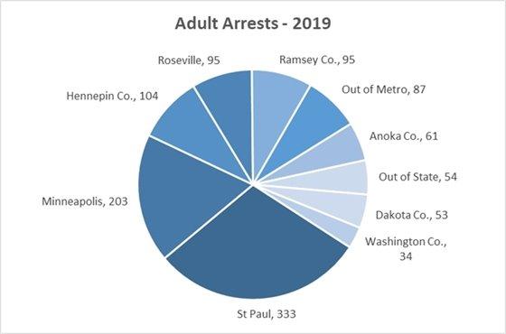 2019 Adult Arrests