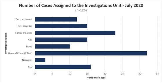 July 2020 Investigative Caseload