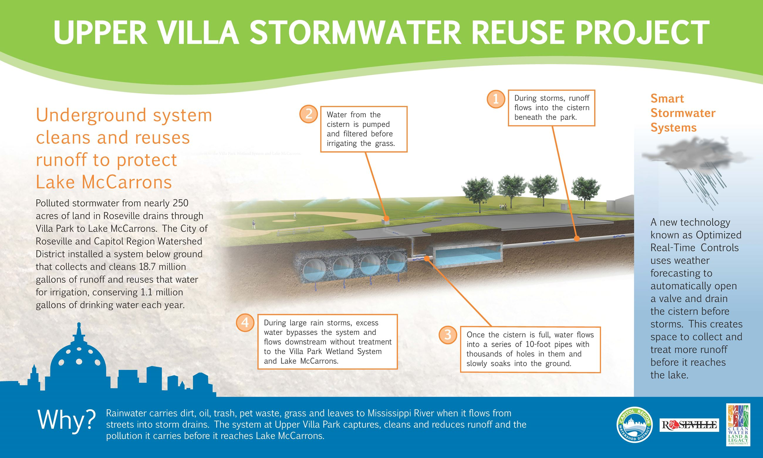 Upper Villa Stormwater Reuse Project Sign