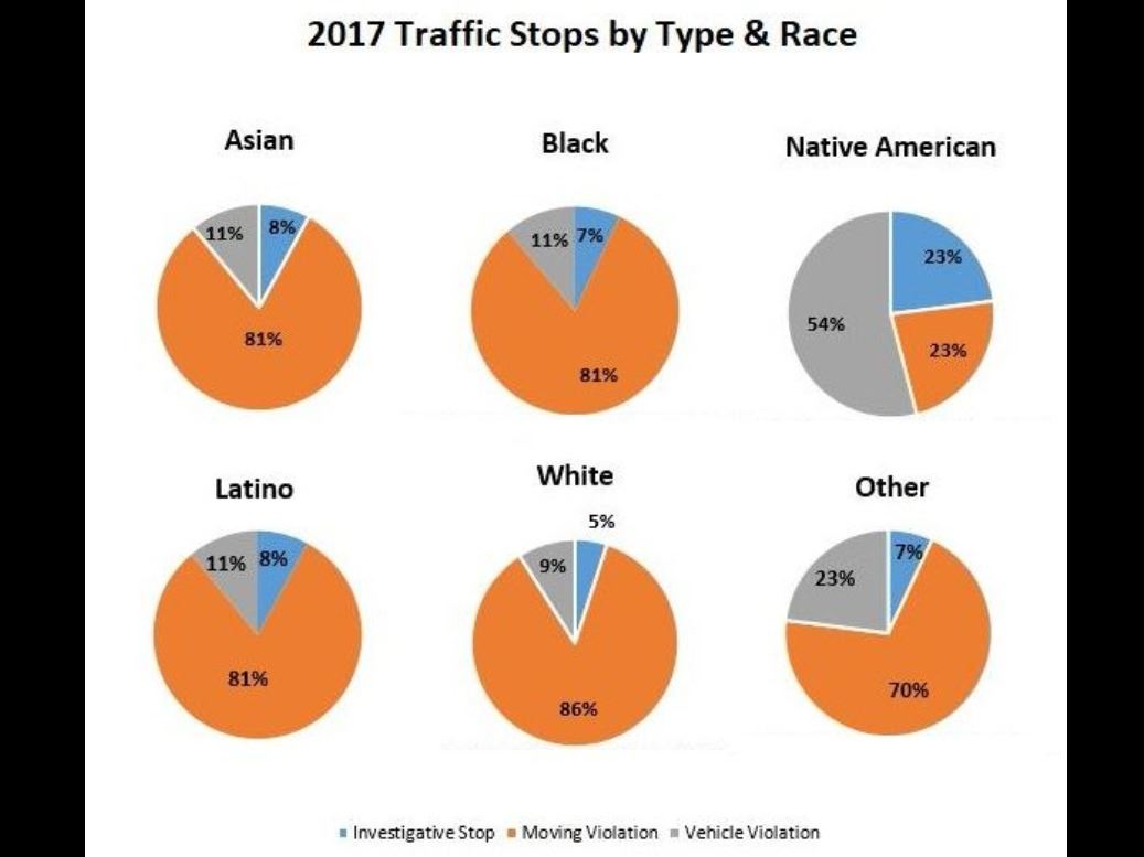 2017 Traffic Stops by Type & Race