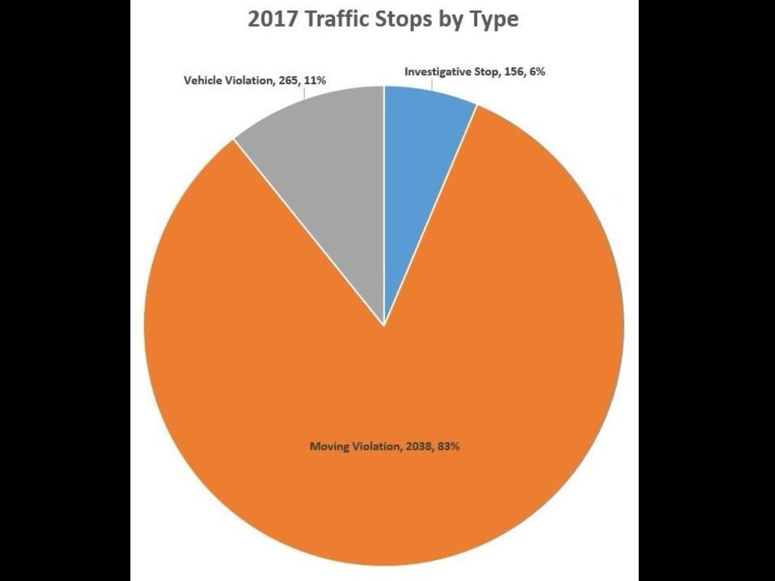 2017 Traffic Stops by Type