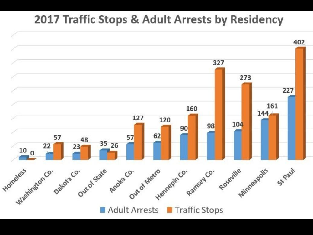 2017 Traffic Stops & Adult Arrests by Residency