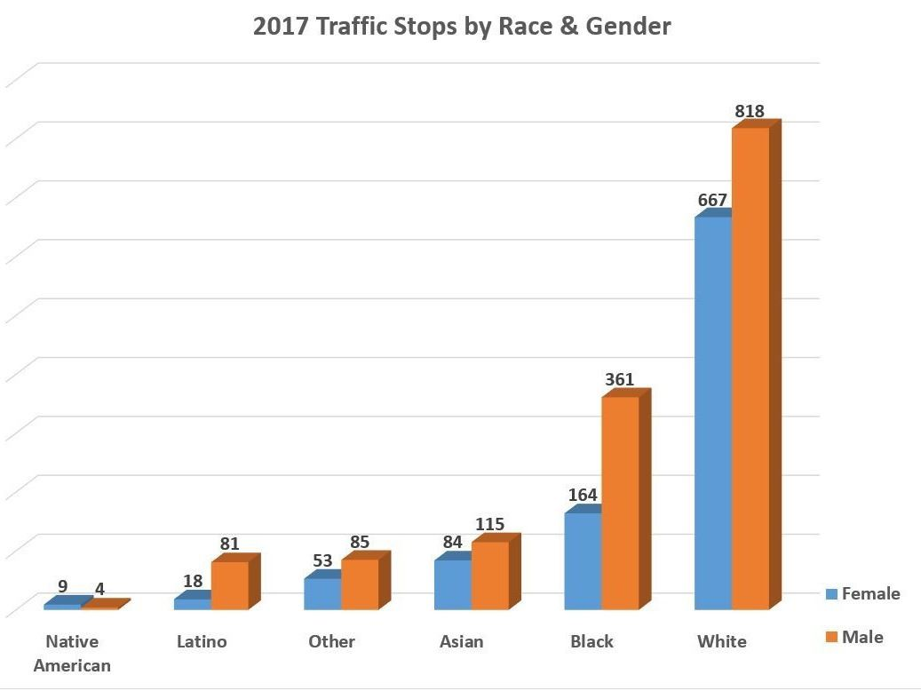 2017 Traffic Stops by Gender